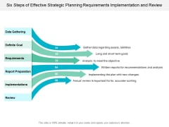 Six Steps Of Effective Strategic Planning Requirements Implementation And Review Ppt Powerpoint Presentation Summary Skills