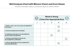 Skill Analysis Chart With Mission Vision And Core Values Ppt PowerPoint Presentation Layouts Icons PDF