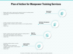 Skill Development Employee Training Plan Of Action For Manpower Training Services Background PDF