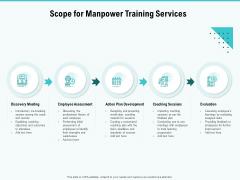 Skill Development Employee Training Scope For Manpower Training Services Themes PDF