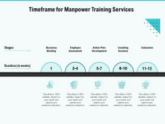 Skill Development Employee Training Timeframe For Manpower Training Services Summary PDF