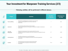 Skill Development Employee Training Your Investment For Manpower Training Services Cost Elements PDF
