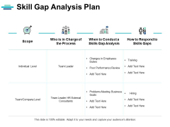 Skill Gap Analysis Plan Ppt PowerPoint Presentation Infographics Examples
