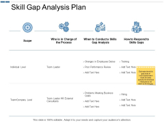 Skill Gap Analysis Plan Ppt PowerPoint Presentation Layouts File Formats