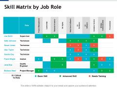 Skill Matrix By Job Role Ppt PowerPoint Presentation Portfolio Example Topics
