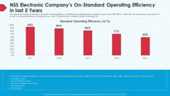 Skill Shortage In A Production Firm Case Study Solution NSS Electronic Companys On Standard Operating Efficiency In Last 5 Years Background PDF
