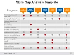 Skills Gap Analysis Template Ppt PowerPoint Presentation Portfolio Template