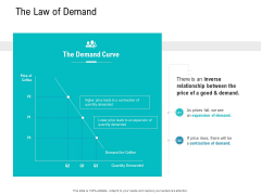 Smart Software Pricing Strategies The Law Of Demand Ppt File Portfolio PDF