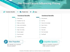 Smart Software Pricing Strategies Two Broad Factors Influencing Pricing Ppt Inspiration Icon PDF