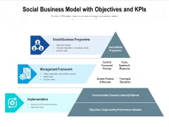 Social Business Model With Objectives And Kpis Ppt PowerPoint Presentation Professional Structure PDF