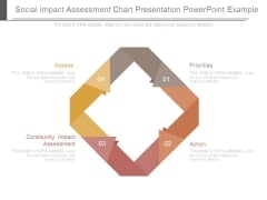 Social Impact Assessment Chart Presentation Powerpoint Example