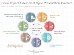 Social Impact Assessment Cycle Presentation Graphics