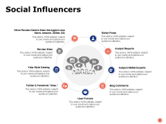 Social Influencers Ppt PowerPoint Presentation Portfolio Aids