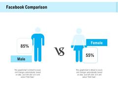 Social Media Advertisement Facebook Comparison Ppt Styles Maker PDF