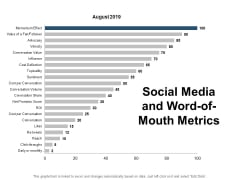 Social Media And Word Of Mouth Metrics Ppt PowerPoint Presentation Icon Objects