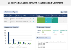 Social Media Audit Chart With Reactions And Comments Ppt PowerPoint Presentation Gallery Background Designs PDF