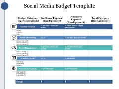 Social Media Budget Template Ppt PowerPoint Presentation Pictures Slides