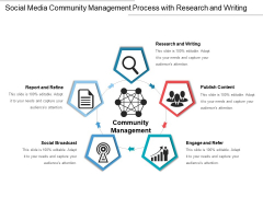 Social Media Community Management Process With Research And Writing Ppt PowerPoint Presentation File Model PDF