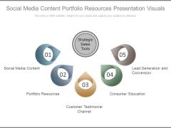 Social Media Content Portfolio Resources Presentation Visuals Ppt Slides
