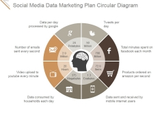 Social Media Data Marketing Plan Circular Diagram Ppt PowerPoint Presentation Pictures