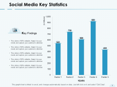 Social Media Key Statistics Bar Graph Ppt PowerPoint Presentation Inspiration Images