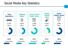 Social Media Key Statistics Ppt PowerPoint Presentation Show Example File