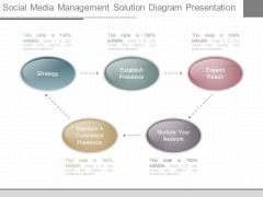 Social Media Management Solution Diagram Presentation