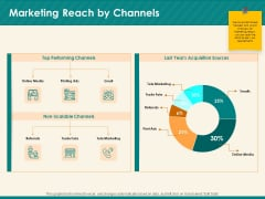Social Media Marketing Budget Marketing Reach By Channels Ppt Infographics Example PDF
