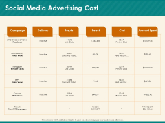 Social Media Marketing Budget Social Media Advertising Cost Ppt Infographic Template Objects PDF