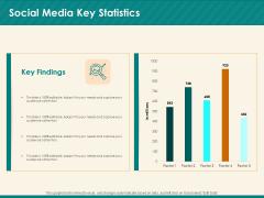 Social Media Marketing Budget Social Media Key Statistics Ppt Inspiration Graphics PDF