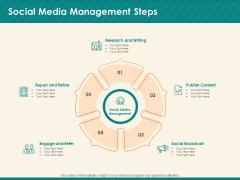 Social Media Marketing Budget Social Media Management Steps Ppt Portfolio Summary PDF
