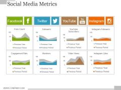 Social Media Metrics Ppt PowerPoint Presentation Ideas Model