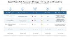 Social Media Risk Assessment Strategy With Impact And Probability Ppt PowerPoint Presentation Gallery Examples PDF