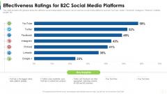 Social Platform As Profession Effectiveness Ratings For B2c Social Media Platforms Background PDF