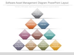 Software Asset Management Diagram Powerpoint Layout