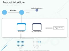 Software Configuration Management And Deployment Tool Puppet Workflow Ppt Show Microsoft PDF