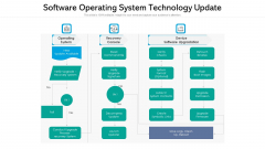 Software Operating System Technology Update Ppt Model Clipart PDF