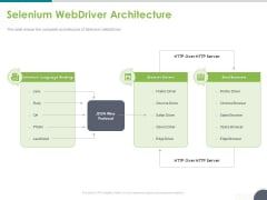 Software Testing Framework For Learners Selenium Webdriver Architecture Ppt PowerPoint Presentation Layouts Skills PDF