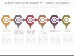 Software Training Plan Diagram Ppt Sample Presentations