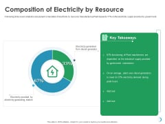 Solar System Implementation And Support Service Composition Of Electricity By Resource Sample PDF