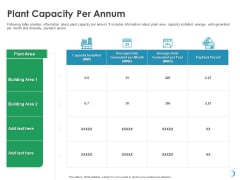Solar System Implementation And Support Service Plant Capacity Per Annum Ppt Infographic Template Graphics Download PDF