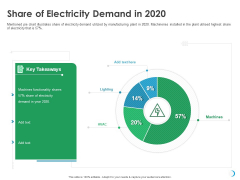 Solar System Implementation And Support Service Share Of Electricity Demand In 2020 Microsoft PDF