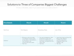 Solutions To Three Of Companies Biggest Challenges Ppt PowerPoint Presentation File Backgrounds PDF