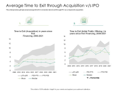 Solvency Action Plan For Private Organization Average Time To Exit Through Acquisition Vs IPO Icons PDF