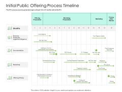 Solvency Action Plan For Private Organization Initial Public Offering Process Timeline Portrait PDF