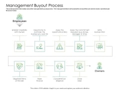 Solvency Action Plan For Private Organization Management Buyout Process Slides PDF