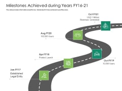 Solvency Action Plan For Private Organization Milestones Achieved During Years FY16 21 Brochure PDF