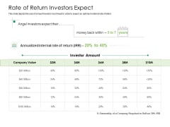 Solvency Action Plan For Private Organization Rate Of Return Investors Expect Icons PDF