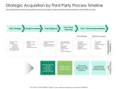 Solvency Action Plan For Private Organization Strategic Acquisition By Third Party Process Timeline Designs PDF