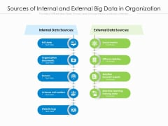 Sources Of Internal And External Big Data In Organization Ppt PowerPoint Presentation Gallery Background Image PDF
